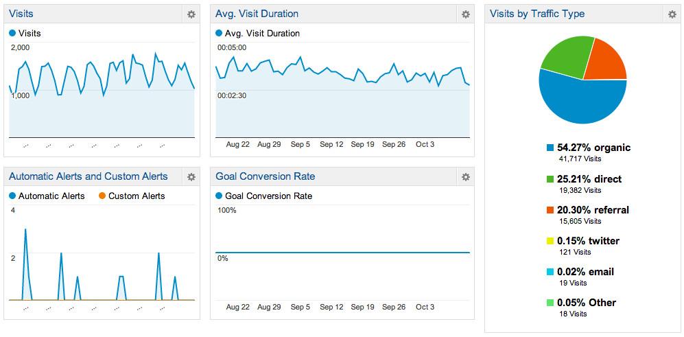 Google-analytics-seo-ranking